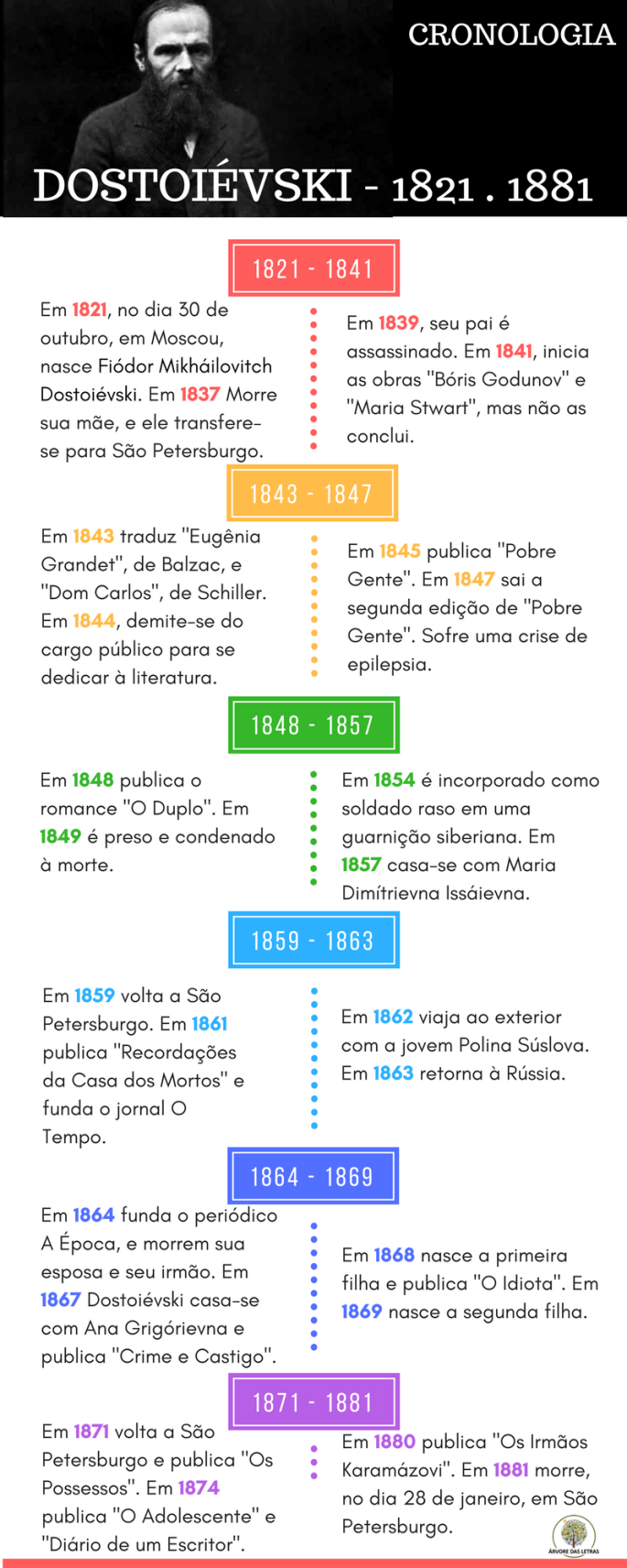 Cronologia - Dostoiévski